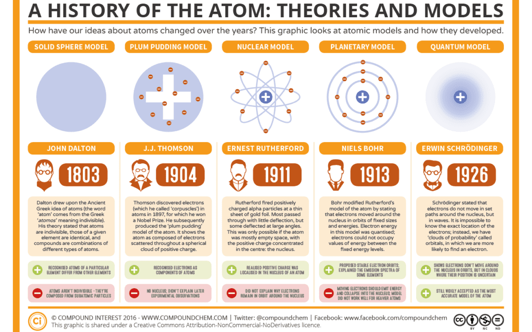 Maxwell's electromagnetic theory of energy and matter