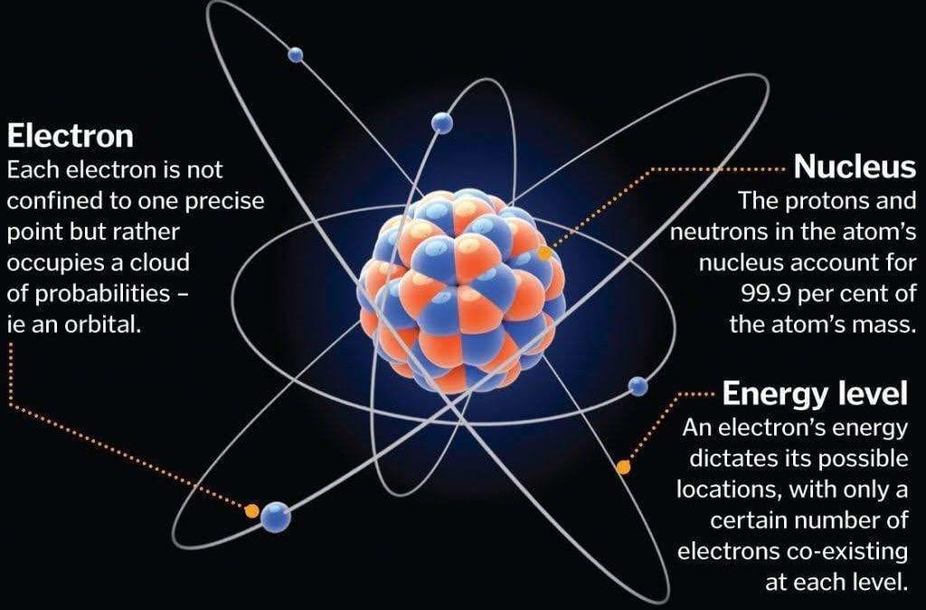 Electrons, Positrons, Neutrons, Photons, & Neutrinos