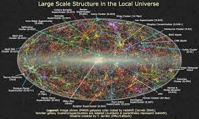 The universe contains organized structures of different scales